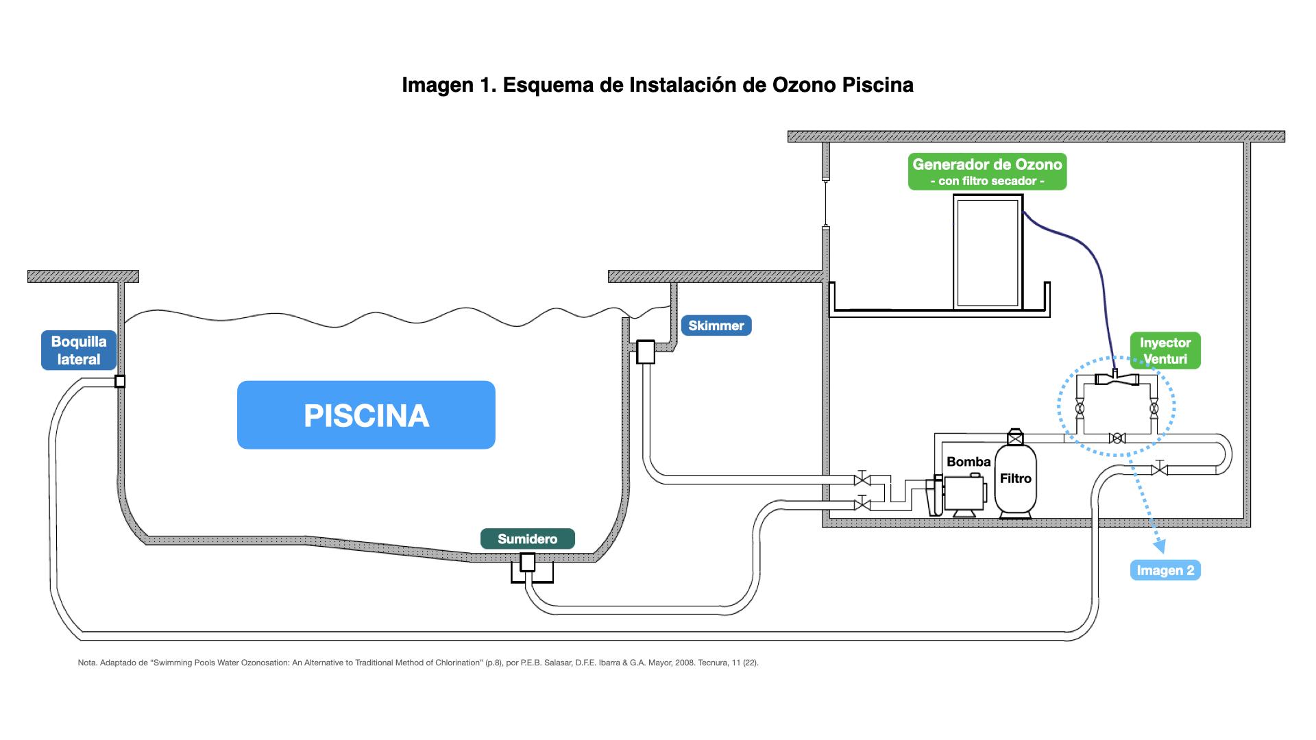 Esquema de Instalación de Ozono Piscina