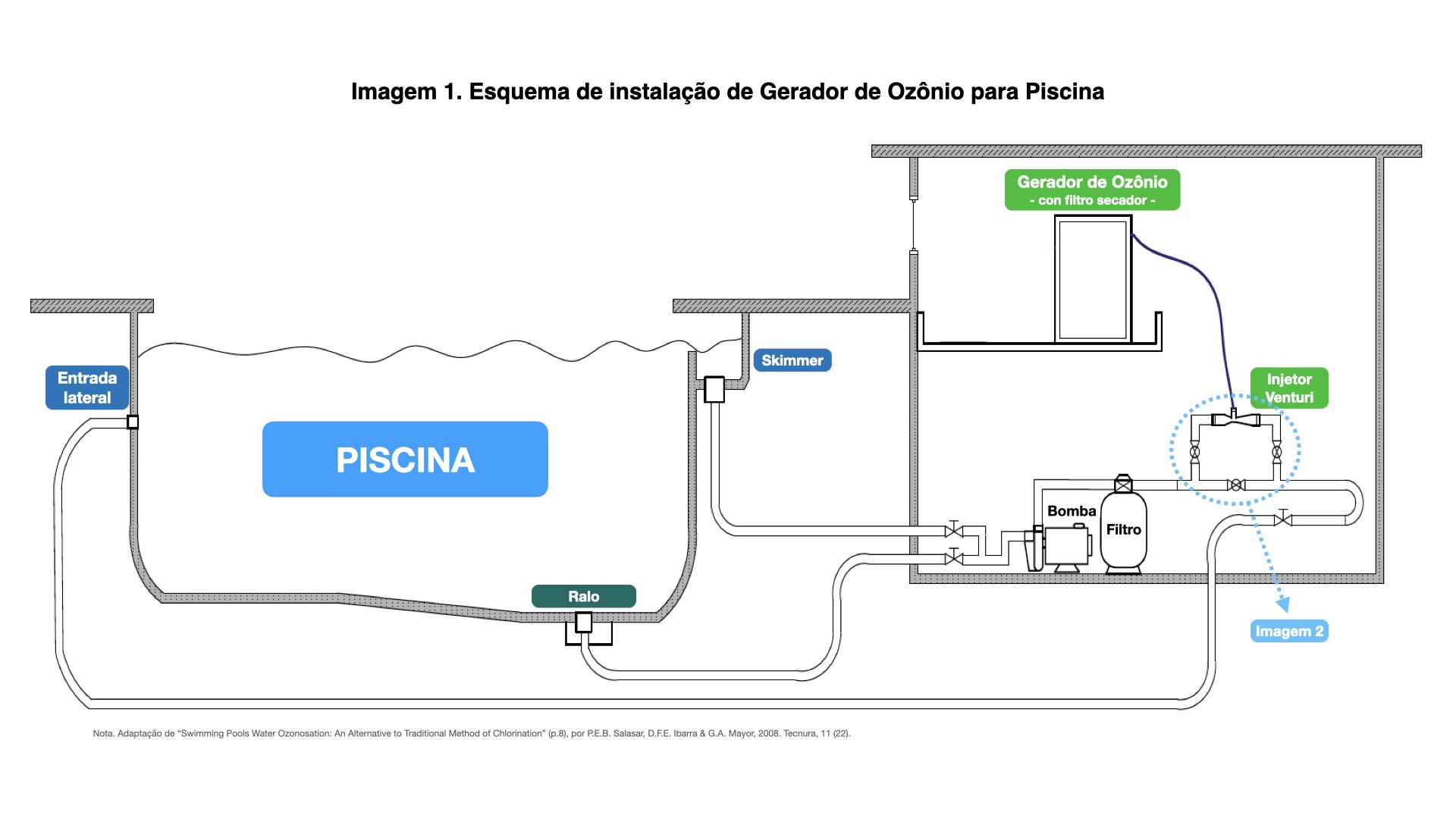 Esquema de instalação de Gerador de Ozônio para Piscina